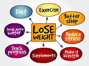 weight loss routine